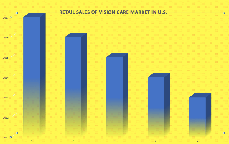 Retail sales of vision care market in U.S.